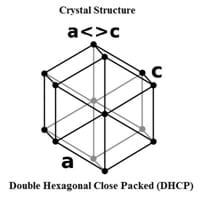 Americium Crystal Structure