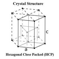 Hafnium Crystal Structure