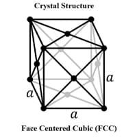 Rhodium Crystal Structure