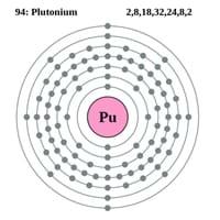 Plutonium Electron Configuration