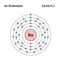 Ruthenium Electron Configuration