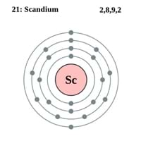 Atomic Structure Of Scandium Scandium Atomic Number