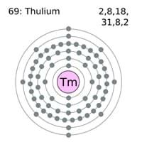 Thulium Electron Configuration
