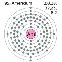 Americium Electron Configuration