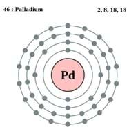 Palladium Electron Configuration