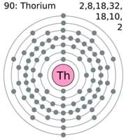 Thorium Electron Configuration
